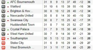 Bottom of the League Table Round 31
