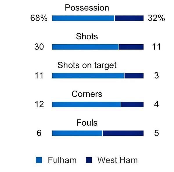Fulham 30 Shots