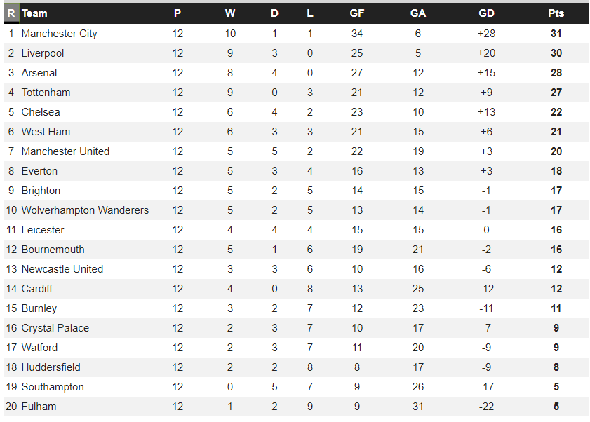 West Ham League Position without the first four games