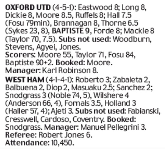 oxford 0-4 west ham player ratings daily mail 2019