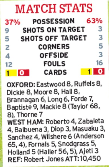 oxford 0-4 west ham player ratings mirror 2019