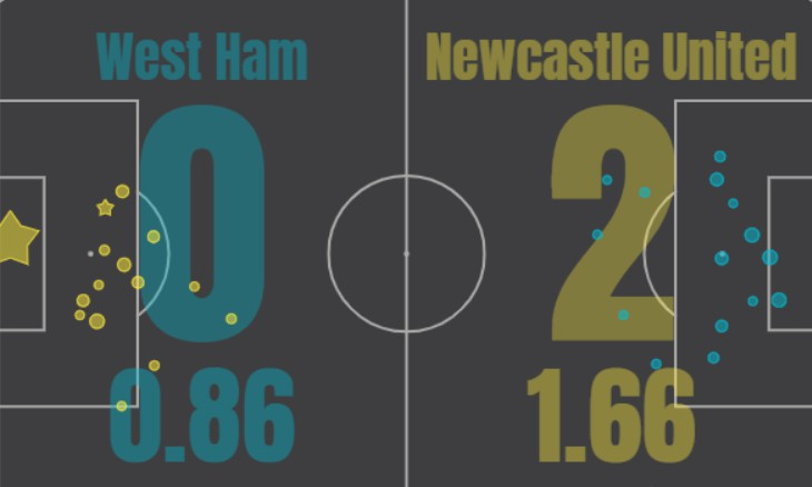 xG West Ham Newcastle